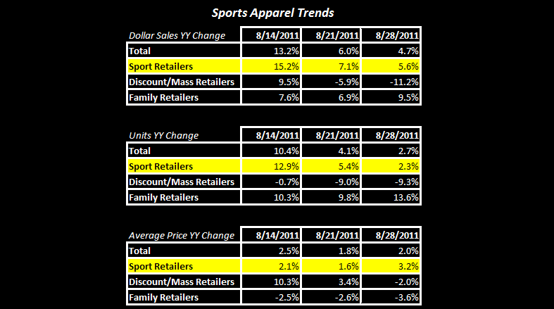 Sports Apparel - Quantifying Irene - App Table 8 30 11