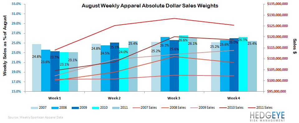 Sports Apparel - Quantifying Irene - august apparel sales weights 8 31 11