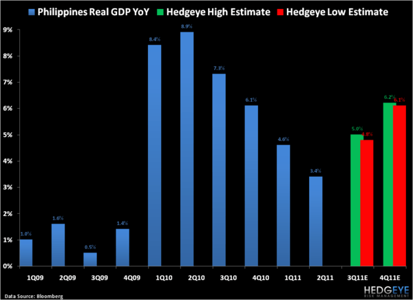 Philippines: One of the Better Stories in Global Macro - 1
