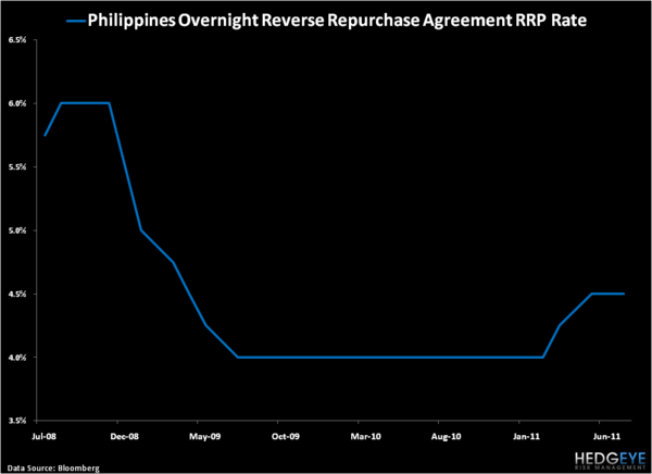 Philippines: One of the Better Stories in Global Macro - 2