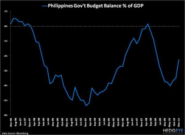 Philippines: One of the Better Stories in Global Macro - 3