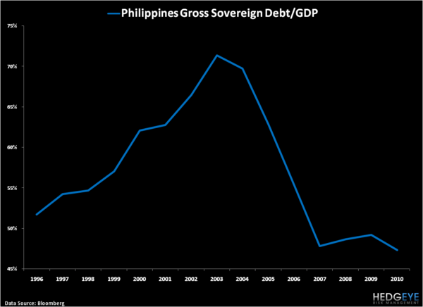 Philippines: One of the Better Stories in Global Macro - 4