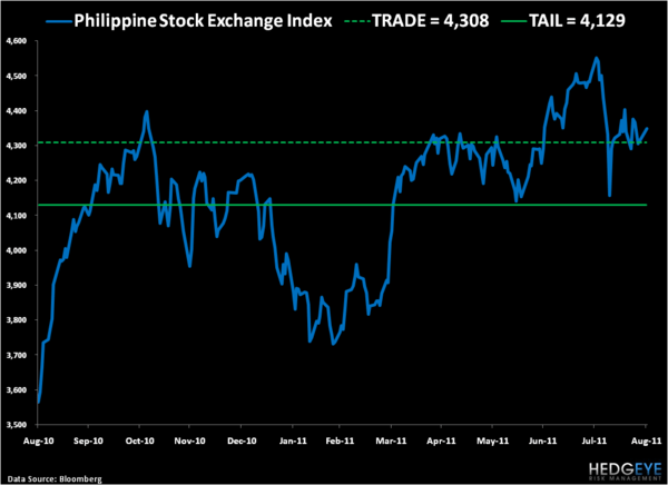 Philippines: One of the Better Stories in Global Macro - 5
