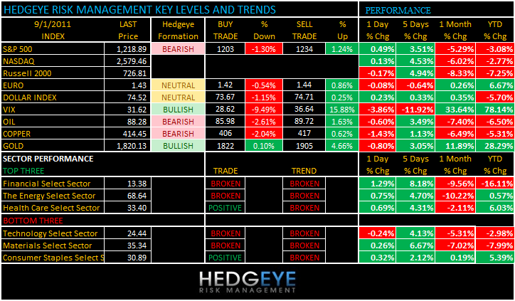 THE HEDGEYE DAILY OUTLOOK - levels 91