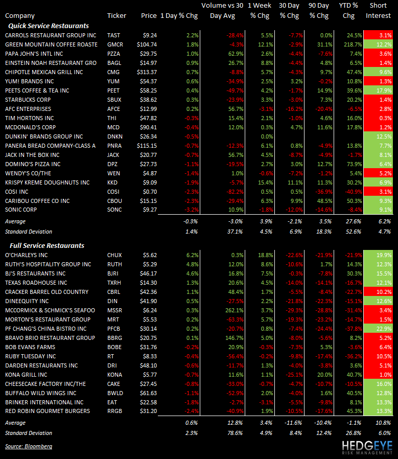 THE HBM: COSI, WEN, SONC, BKC - stocks 91