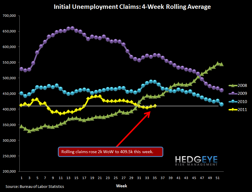 JOBLESS CLAIMS REMAIN ABOVE CRITICAL LEVEL - rolling
