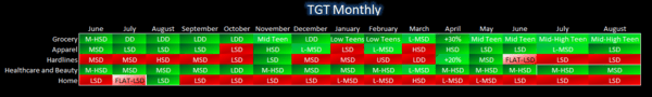 TGT: Virtual Portfolio Update - TGT 8 11 comps
