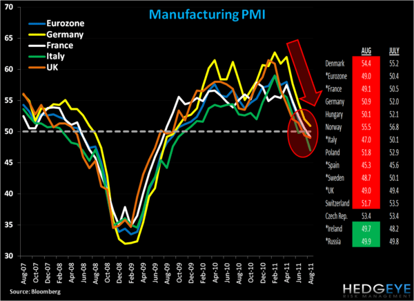 Europe by the Charts - 1. PMI