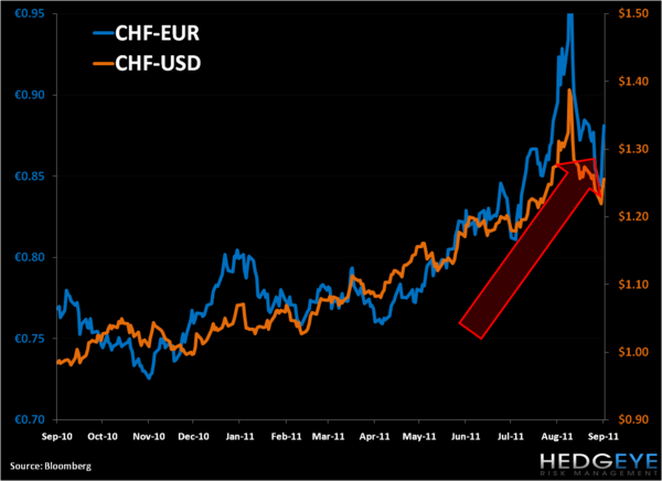 Europe by the Charts - 1. d chf
