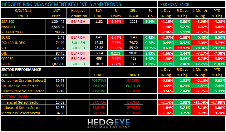 THE HEDGEYE DAILY OUTLOOK - levels 92