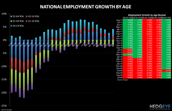 RESTAURANT INDUSTRY EMPLOYMENT UPDATE - employment growth by age