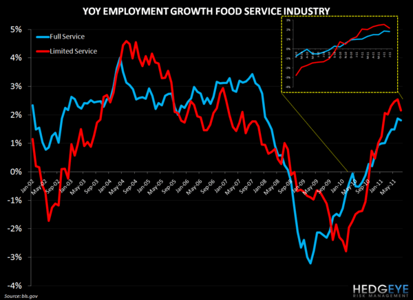 RESTAURANT INDUSTRY EMPLOYMENT UPDATE - food service employment 92