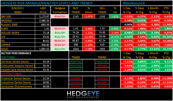 THE HEDGEYE DAILY OUTLOOK - levels 96