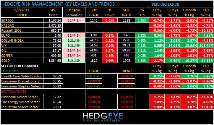 THE HEDGEYE DAILY OUTLOOK - levels 97