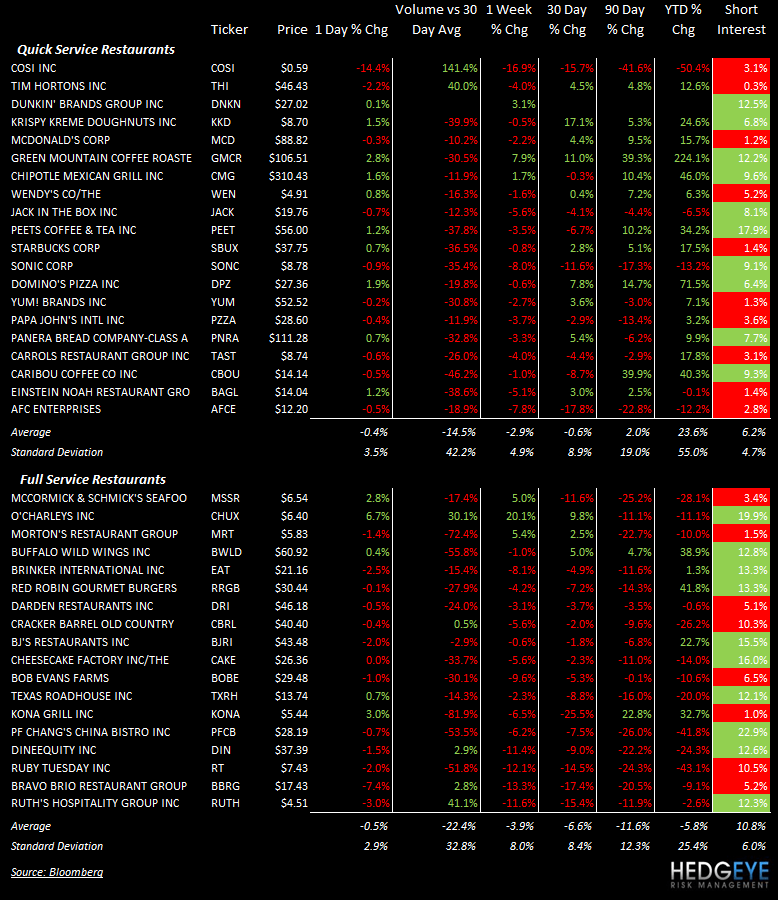 THE HBM: MCD, SONC, CMG, DRI - stocks 97
