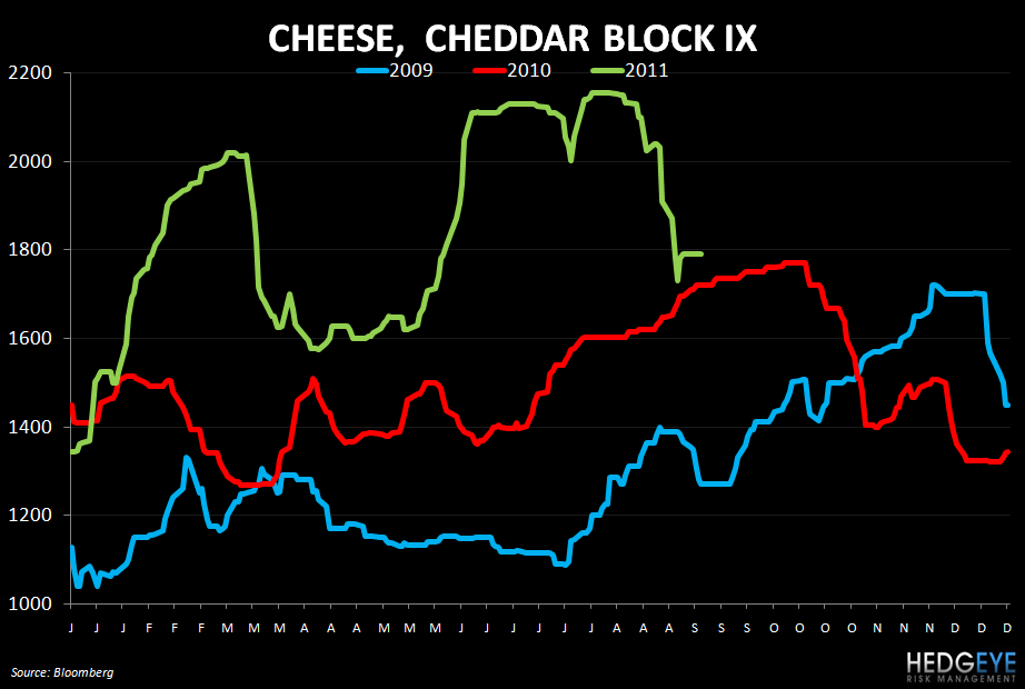 WEEKLY COMMODITY MONITOR - cheese 97