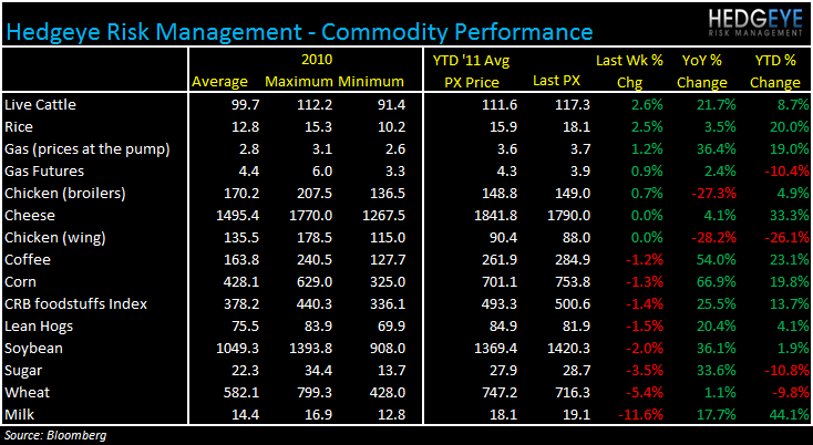 WEEKLY COMMODITY MONITOR - commod 97