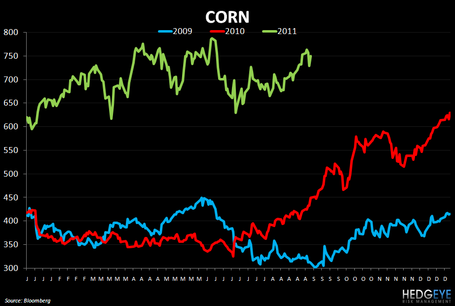 WEEKLY COMMODITY MONITOR - corn 97