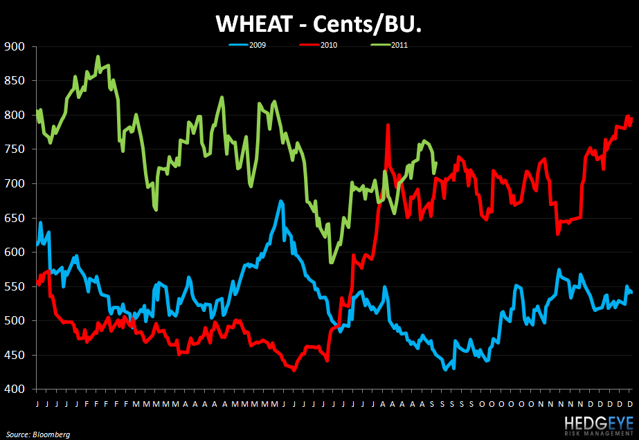 WEEKLY COMMODITY MONITOR - wheat 97