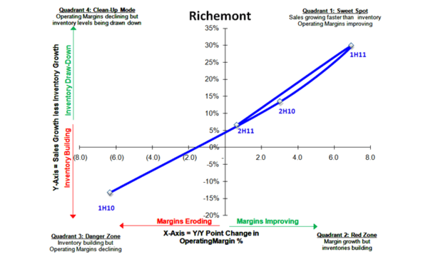 Richemont: Less Great - Richemont 9 11