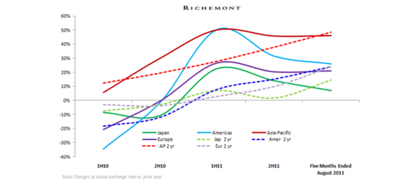 Richemont: Less Great - Richmt RegSales Trends 9 11