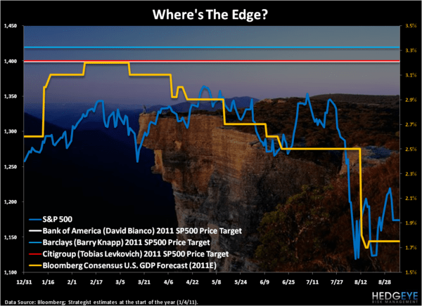 The Edge - Chart of the Day
