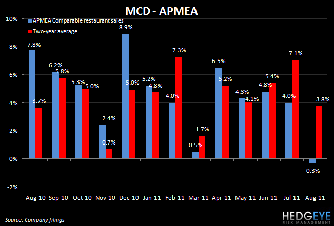 MCD TRENDS DISAPPOINT IN AUGUST - mcd apmea august