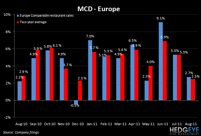 MCD TRENDS DISAPPOINT IN AUGUST - mcd europe august