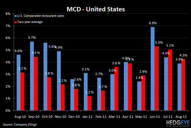 MCD TRENDS DISAPPOINT IN AUGUST - mcd us august