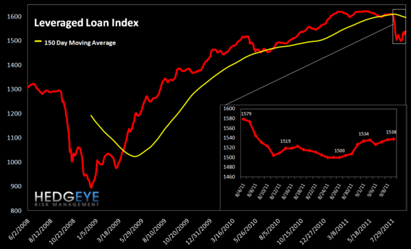 MONDAY MORNING RISK MONITOR: EU SWAPS BLOWOUT REMAINS THE PRIMARY INDICATOR - Leveraged Loan Index