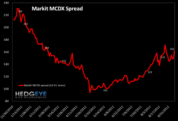 MONDAY MORNING RISK MONITOR: EU SWAPS BLOWOUT REMAINS THE PRIMARY INDICATOR - MDDX spread