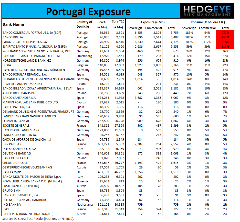 GREECE: A REMINDER OF WHO HOLDS GREEK DEBT - Portugal