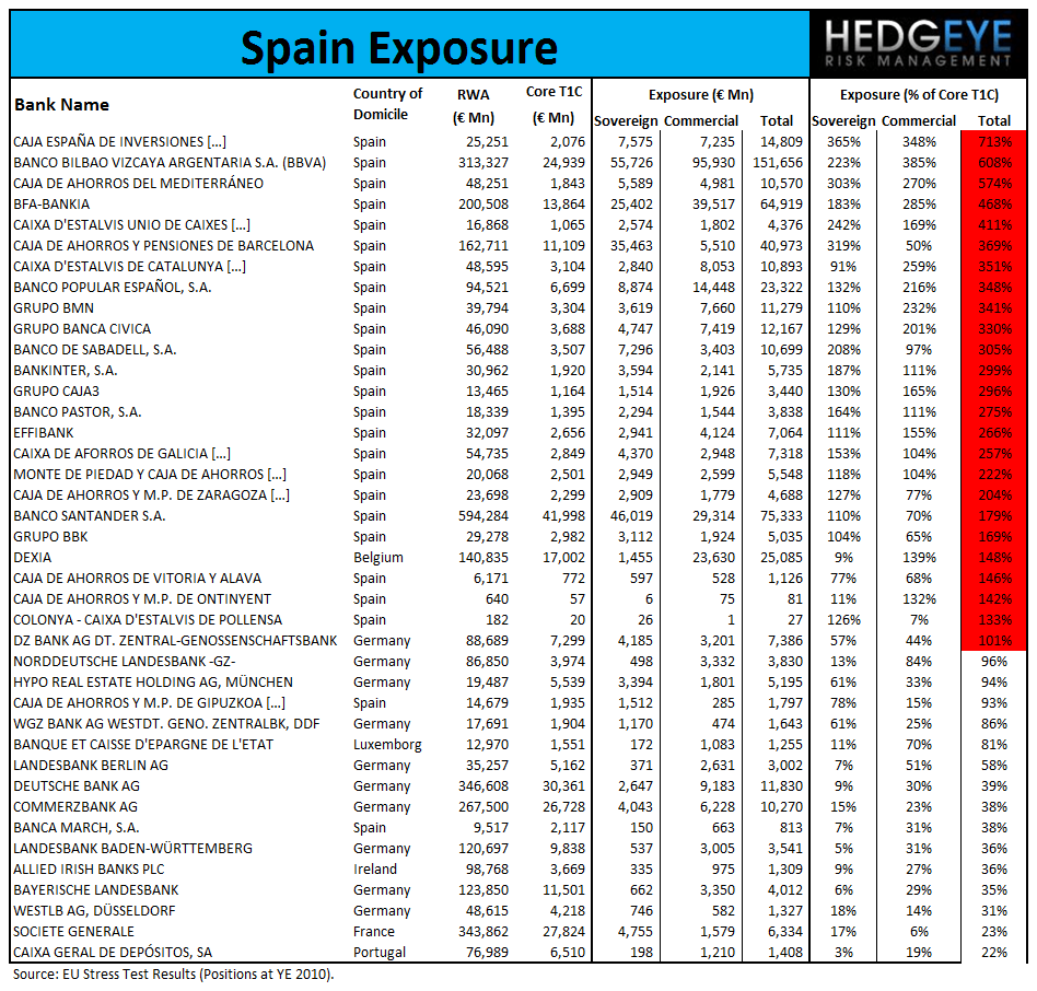 GREECE: A REMINDER OF WHO HOLDS GREEK DEBT - Spain