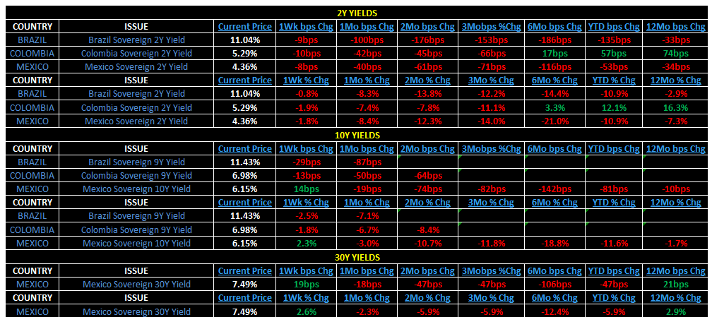 Weekly Latin America Risk Monitor - 3