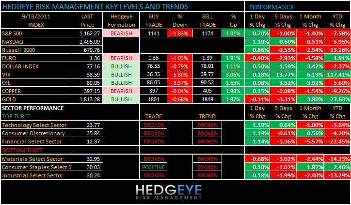 THE HEDGEYE DAILY OUTLOOK - levels 913