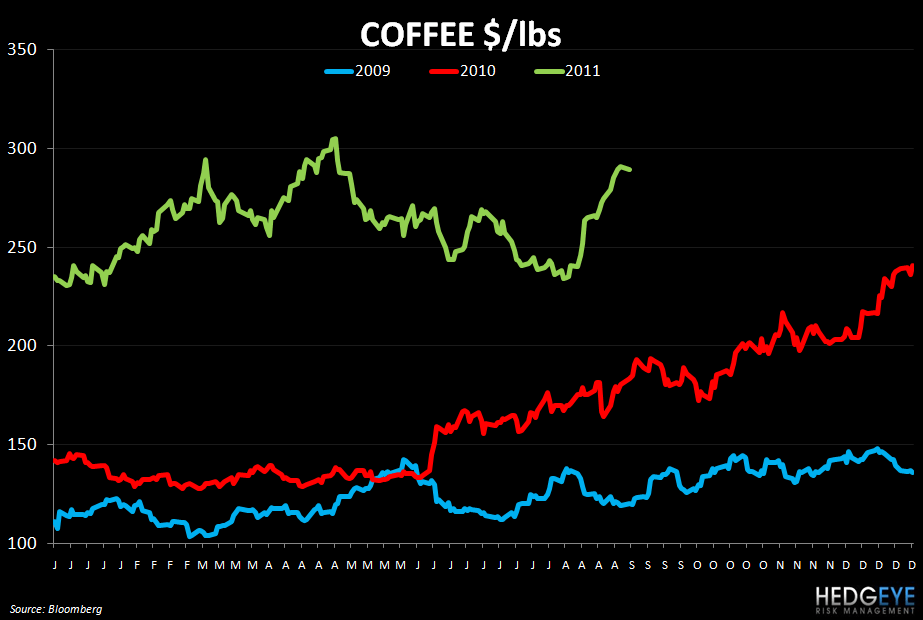 THE HBM: PNRA, YUM, SBUX, CBRL, DIN - coffee 913