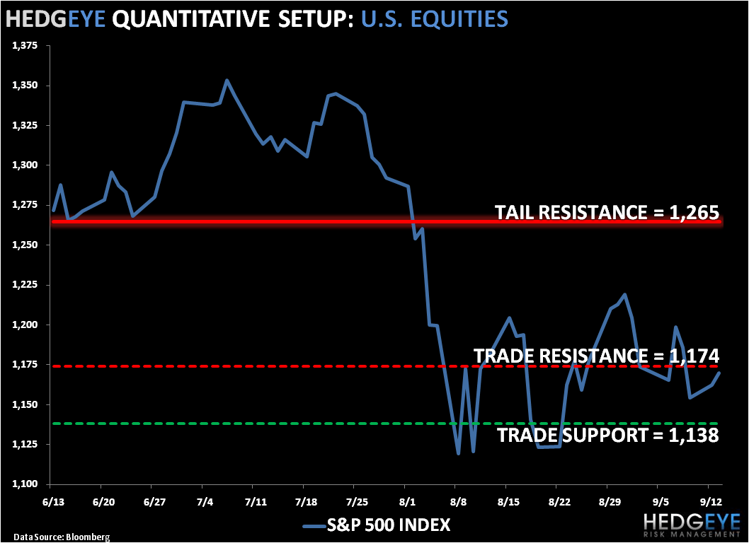 Bears Bounce: SP500 Levels, Refreshed - SPX