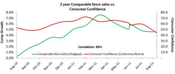 Retail: Pray - 2 yr comp   cons conf