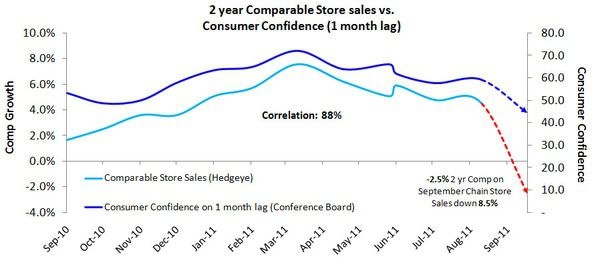 Retail: Pray - 2 yr comp   cons conf 1 mo lag