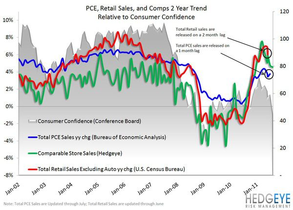 Retail: Pray - PCE Retail Sales Comps Cons Cong 2 yr chart