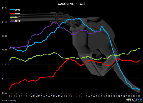 OUTLOOK FOR THE RESTAURANT SPACE - gas prices