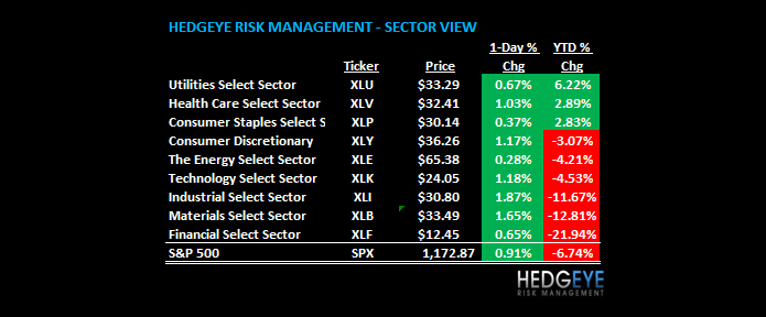 THE HEDGEYE DAILY OUTLOOK - sv