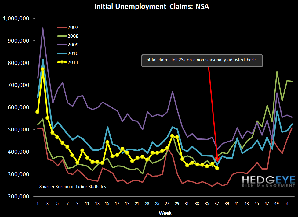 INITIAL CLAIMS BACK UP TO 3-MONTH HIGH, SHOULD CONTINUE TO RISE - claims nsa
