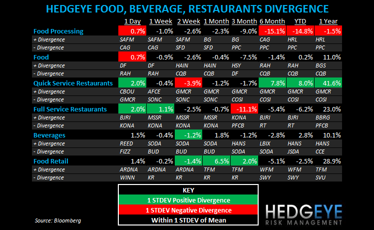 THE HBM: YUM, PNRA, CMG, CHUX, EAT - subsectors fbr