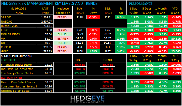 THE HEDGEYE DAILY OUTLOOK - levels 916