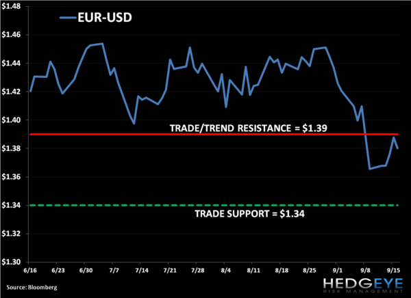 Shorting EUR-USD - 1. heut