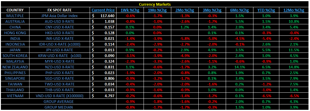 Weekly Asia Risk Monitor - 2