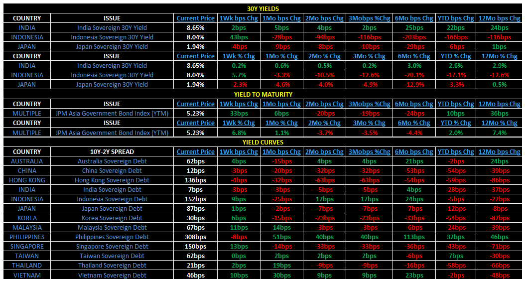 Weekly Asia Risk Monitor - 5