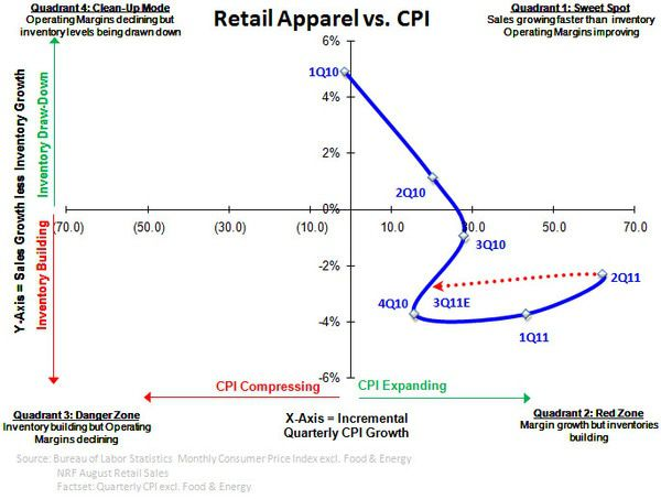 Apparel Pricing: Negative Trend - Retail vs. CPI