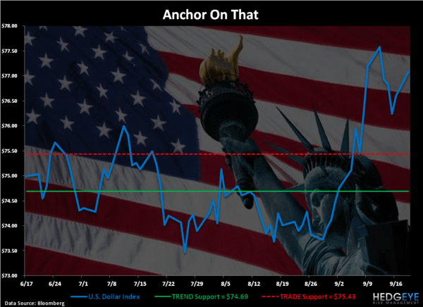 Unconscious Anchoring - Chart of the Day